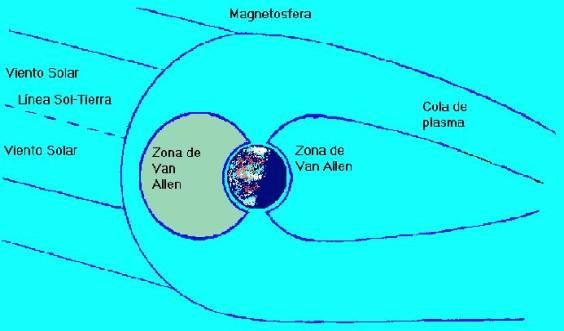 Corte de la distribución de los Cinturones de Van Allen, de la cola de plasma, la magnetosfera y el viento solar