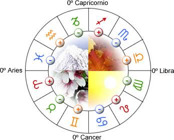 Signos del zodiaco y sus caracter sticas - Orden de los signos zodiacales ...